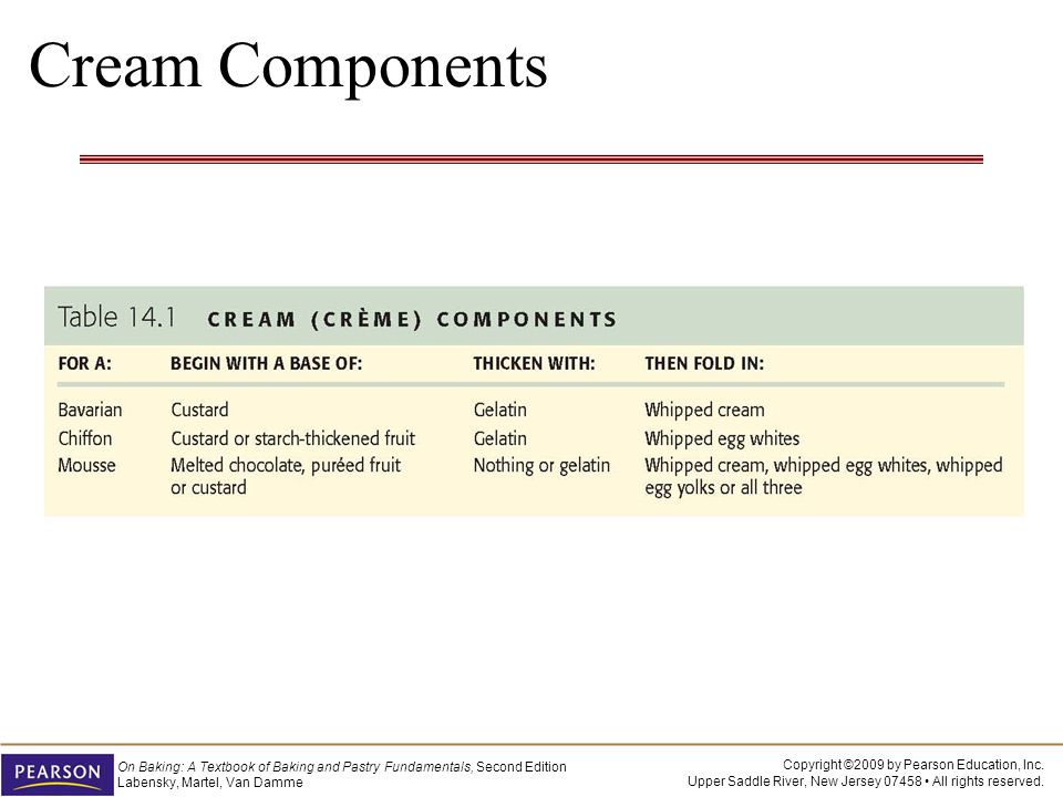 Cream Components [Insert Table 14.1 p. 511]